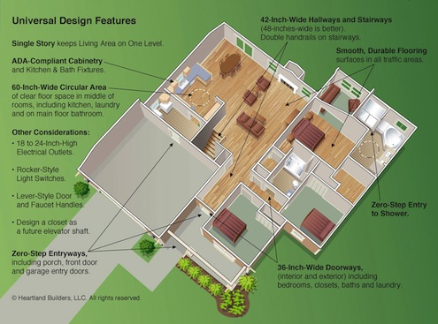 How pinterest can teach you about universal design Aging in place floor plans
